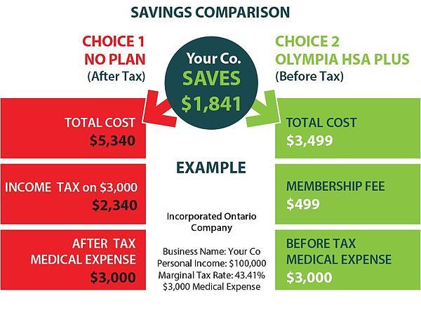Health_Spending_Account_Savings_Comparison