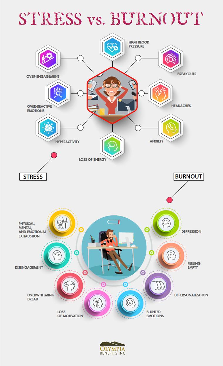 Burnout Stress Infographic