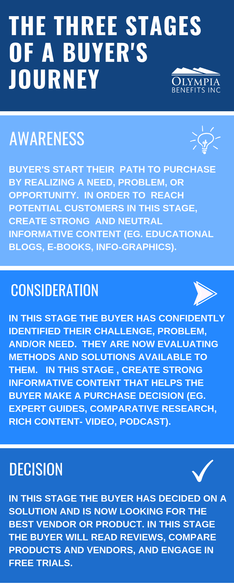 Buyer's Journey [infographic]