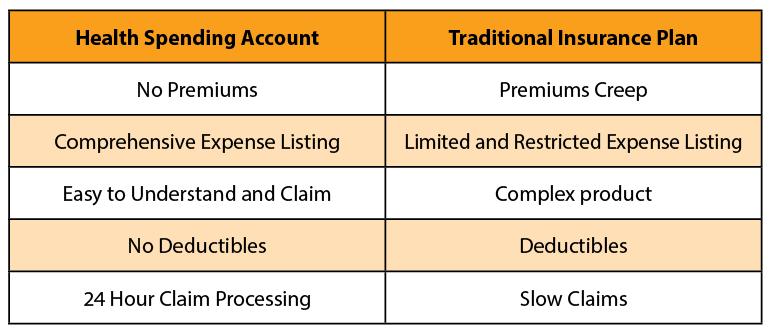 HSA vs insurance table