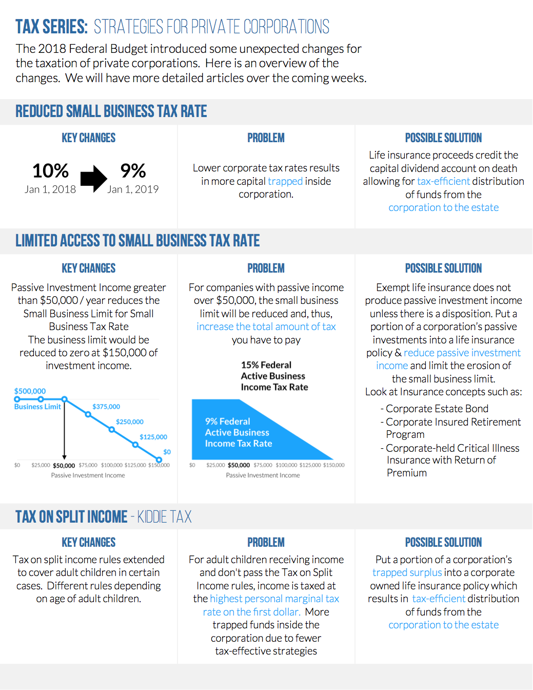 Passive Investment Income Limit - infographic