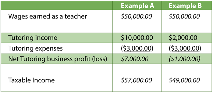 Self employed tax deduction example-1