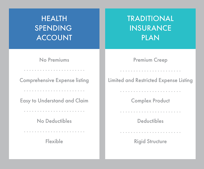5 reasons - in article graphic comparison health spending account vs traditional insurance plan