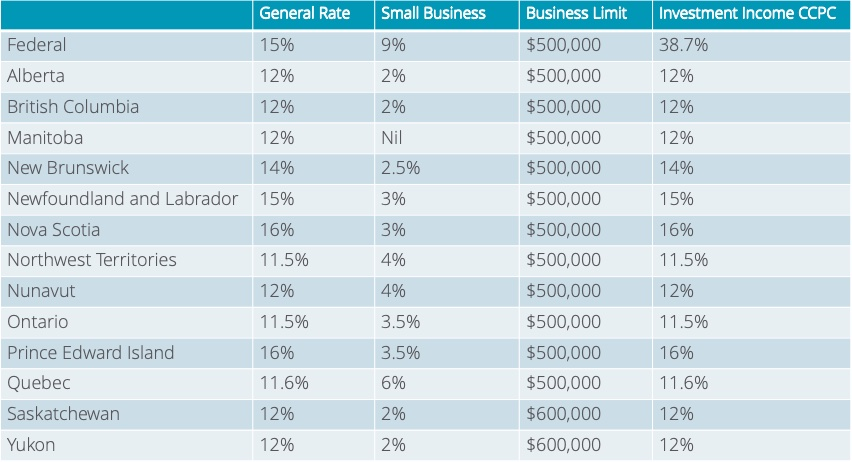 small business investment opportunities calgary