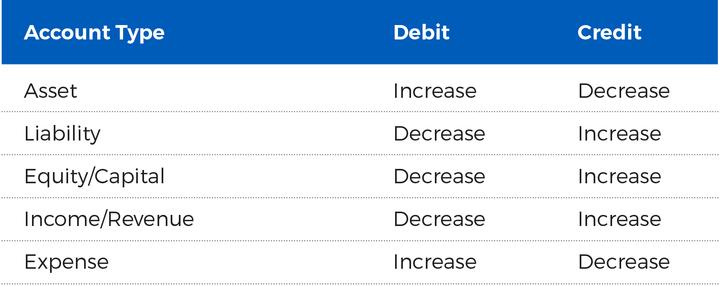 debit credit t chart