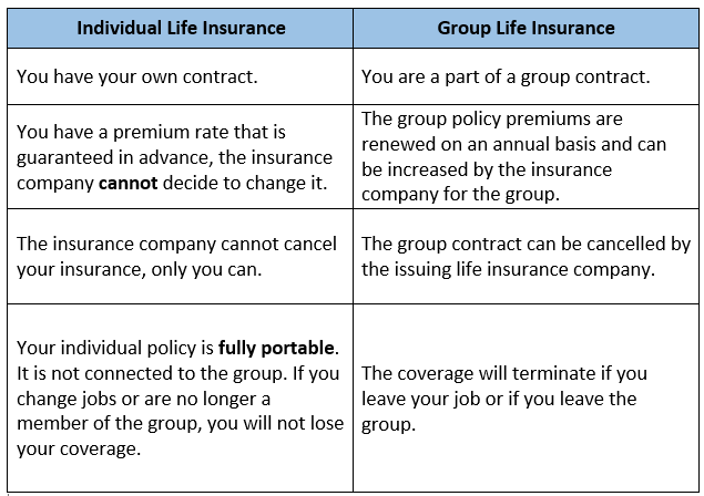 Don't Rely on Group Insurance: Get an Individual Life ...